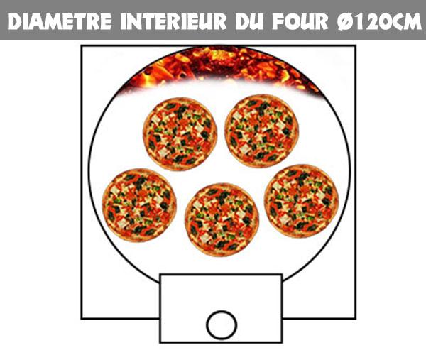 capacité maximum de pizza par fournée d'un four à pizza diamètre intérieur Ø120cm