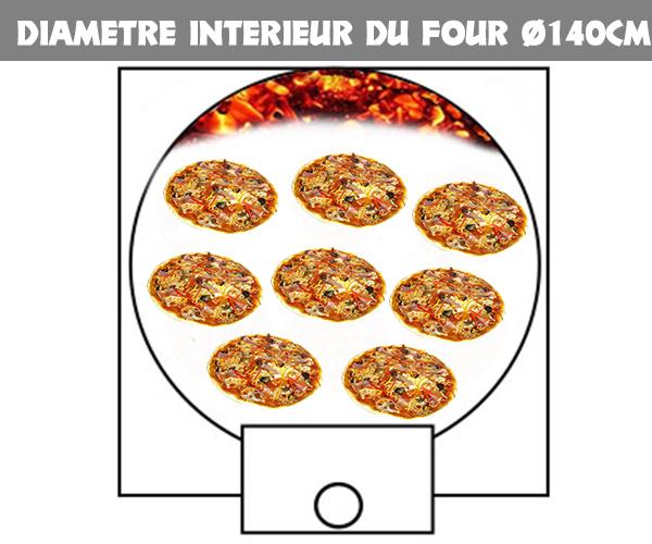 Rendement pizza four isopack Ø140cm