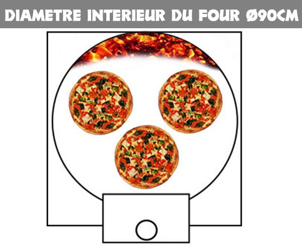 capacité maximum de pizza par fournée d'un four à pizza diamètre intérieur Ø90cm